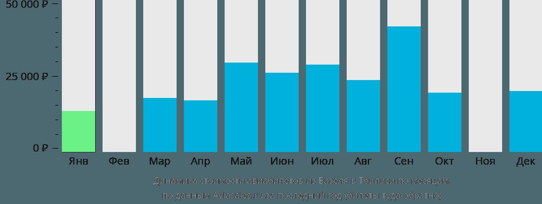 Динамика стоимости авиабилетов из Базеля в Тбилиси по месяцам