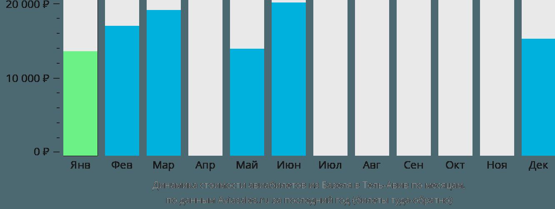 Динамика стоимости авиабилетов из Базеля в Тель-Авив по месяцам