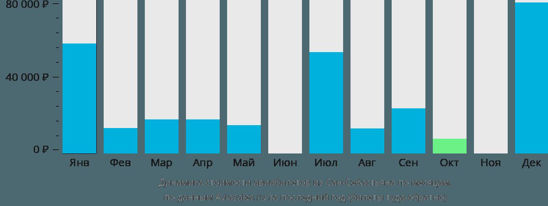 Динамика стоимости авиабилетов из Сан-Себастьяна по месяцам