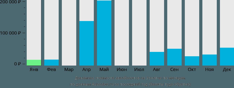 Динамика стоимости авиабилетов из Уэнатчи по месяцам