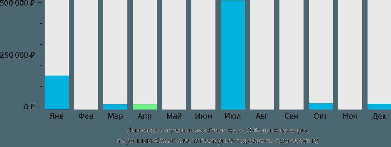 Динамика стоимости авиабилетов из О-Клэр по месяцам