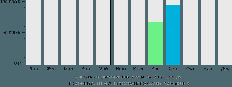 Динамика стоимости авиабилетов из Эльбы по месяцам