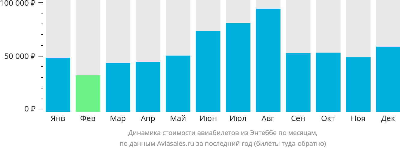 Динамика стоимости авиабилетов из Энтеббе по месяцам