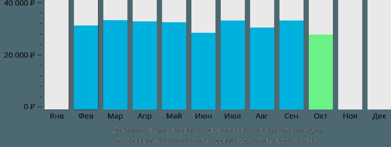 Динамика стоимости авиабилетов из Энтеббе в Аккру по месяцам