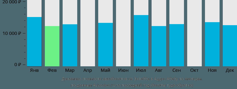Динамика стоимости авиабилетов из Энтеббе в Аддис-Абебу по месяцам