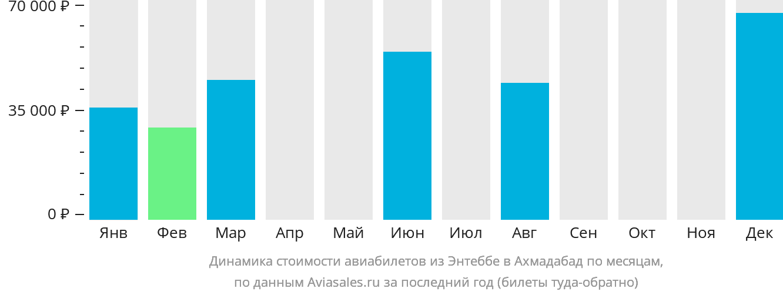 Динамика стоимости авиабилетов из Энтеббе в Ахмадабад по месяцам