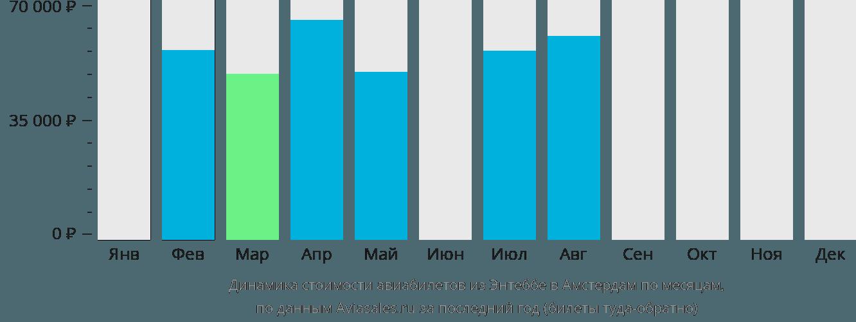 Динамика стоимости авиабилетов из Энтеббе в Амстердам по месяцам