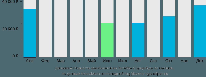 Динамика стоимости авиабилетов из Энтеббе в Бужумбуру по месяцам