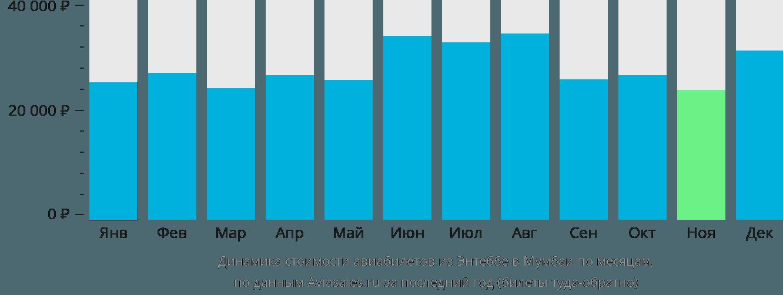 Динамика стоимости авиабилетов из Энтеббе в Мумбаи по месяцам