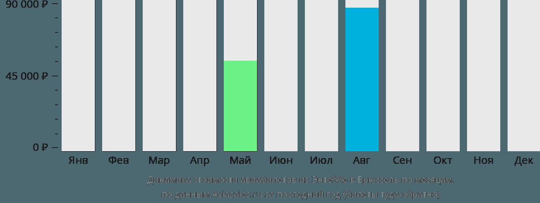 Динамика стоимости авиабилетов из Энтеббе в Брюссель по месяцам
