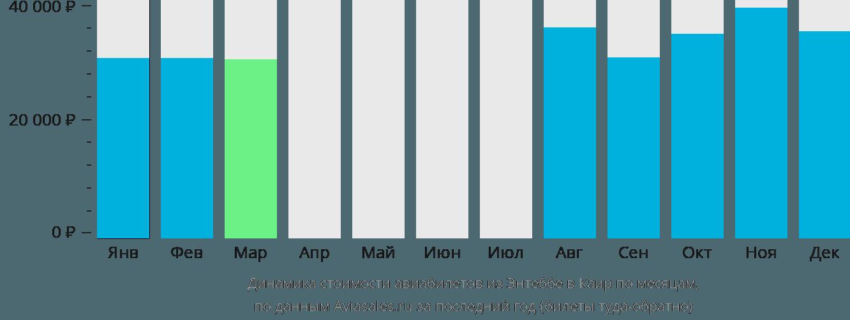 Динамика стоимости авиабилетов из Энтеббе в Каир по месяцам