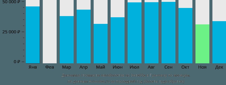 Динамика стоимости авиабилетов из Энтеббе в Гуанчжоу по месяцам
