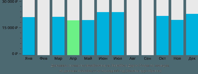 Динамика стоимости авиабилетов из Энтеббе в Дар-эс-Салам по месяцам
