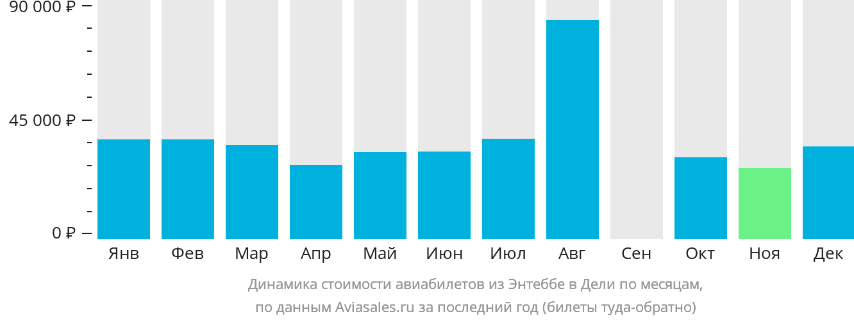 Динамика стоимости авиабилетов из Энтеббе в Дели по месяцам