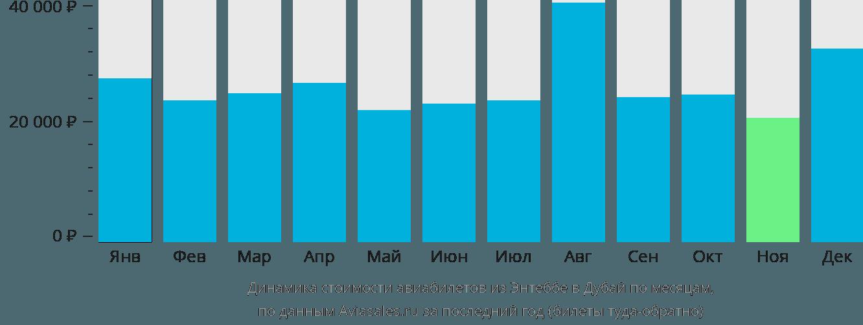 Динамика стоимости авиабилетов из Энтеббе в Дубай по месяцам