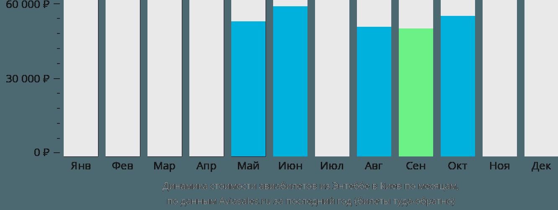 Динамика стоимости авиабилетов из Энтеббе в Киев по месяцам