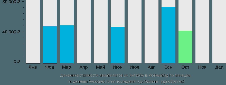 Динамика стоимости авиабилетов из Энтеббе в Исламабад по месяцам