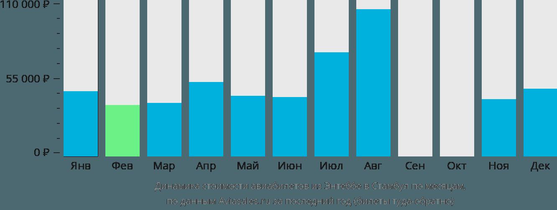 Динамика стоимости авиабилетов из Энтеббе в Стамбул по месяцам