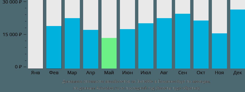 Динамика стоимости авиабилетов из Энтеббе в Йоханнесбург по месяцам