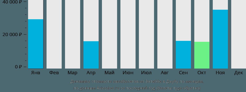 Динамика стоимости авиабилетов из Энтеббе в Джубу по месяцам