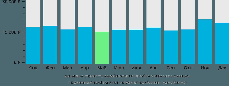 Динамика стоимости авиабилетов из Энтеббе в Кигали по месяцам