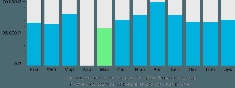 Динамика стоимости авиабилетов из Энтеббе в Лондон по месяцам