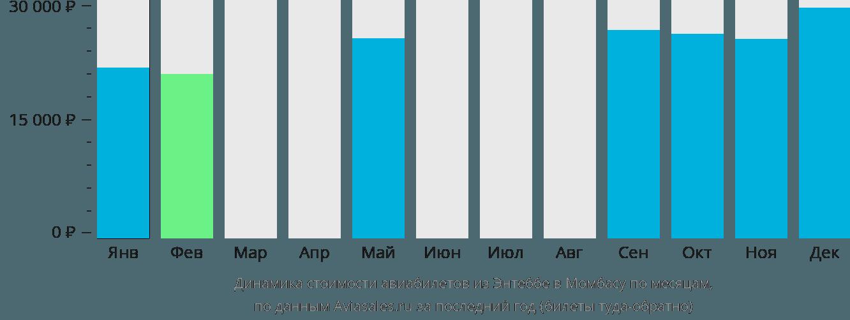Динамика стоимости авиабилетов из Энтеббе в Момбасу по месяцам