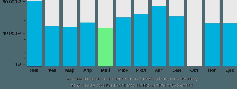 Динамика стоимости авиабилетов из Энтеббе в Москву по месяцам