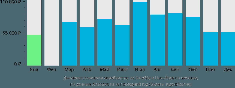 Динамика стоимости авиабилетов из Энтеббе в Нью-Йорк по месяцам