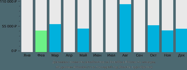 Динамика стоимости авиабилетов из Энтеббе в Россию по месяцам