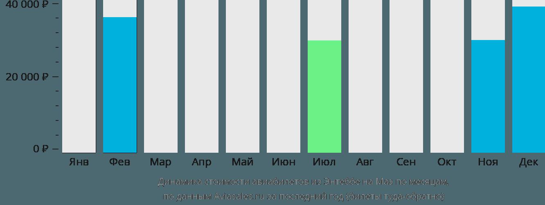 Динамика стоимости авиабилетов из Энтеббе на Маэ по месяцам
