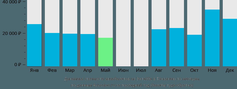 Динамика стоимости авиабилетов из Энтеббе в Танзанию по месяцам