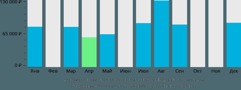 Динамика стоимости авиабилетов из Энтеббе в Вашингтон по месяцам