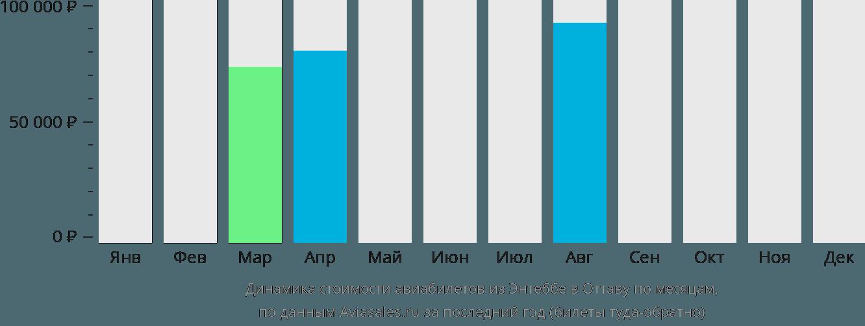 Динамика стоимости авиабилетов из Энтеббе в Оттаву по месяцам