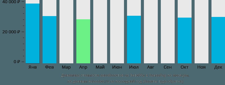 Динамика стоимости авиабилетов из Энтеббе в Занзибар по месяцам