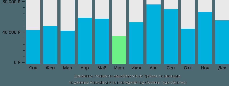 Динамика стоимости авиабилетов из Эрбиля по месяцам