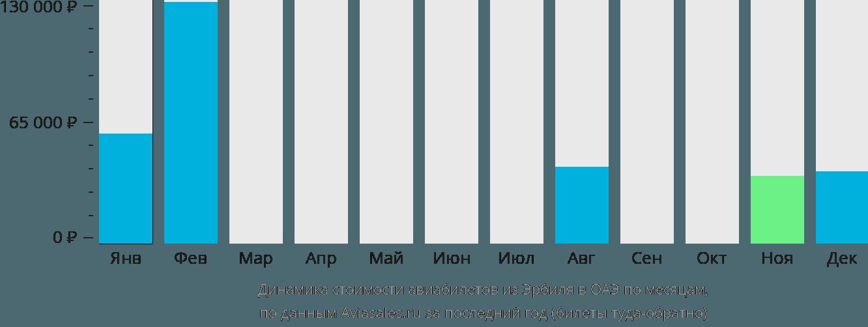Динамика стоимости авиабилетов из Эрбиля в ОАЭ по месяцам