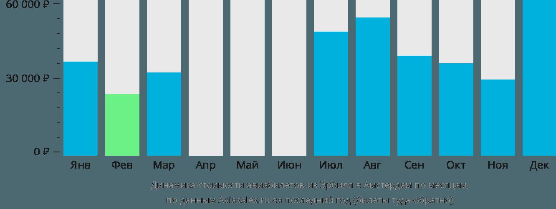Динамика стоимости авиабилетов из Эрбиля в Амстердам по месяцам