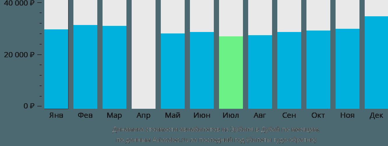 Динамика стоимости авиабилетов из Эрбиля в Дубай по месяцам