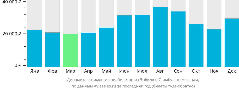 Динамика стоимости авиабилетов из Эрбиля в Стамбул по месяцам
