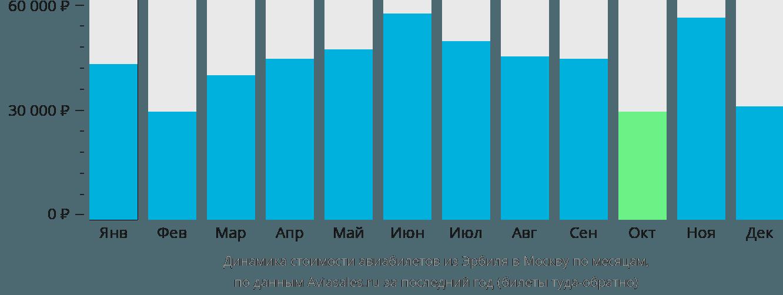 Динамика стоимости авиабилетов из Эрбиля в Москву по месяцам
