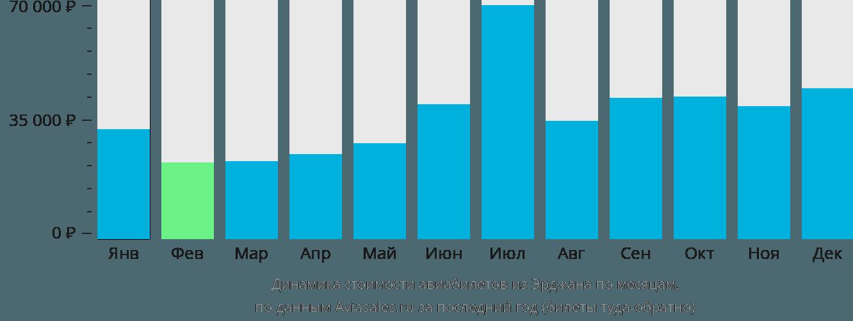 Динамика стоимости авиабилетов из Никосии по месяцам