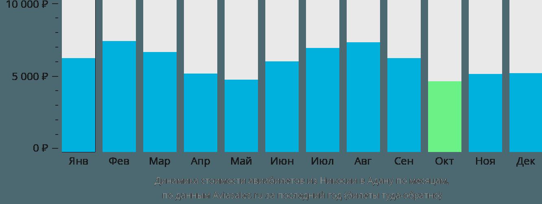 Динамика стоимости авиабилетов из Никосии в Адану по месяцам