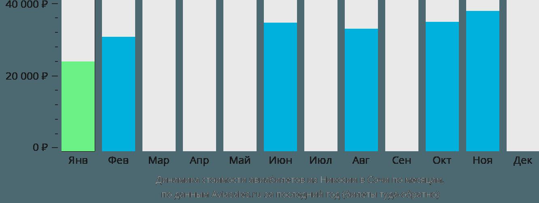 Динамика стоимости авиабилетов из Никосии в Сочи  по месяцам