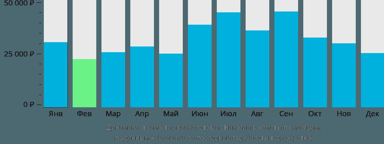 Динамика стоимости авиабилетов из Никосии в Алматы по месяцам