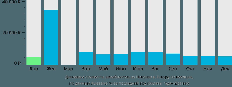Динамика стоимости авиабилетов из Никосии в Анкару по месяцам