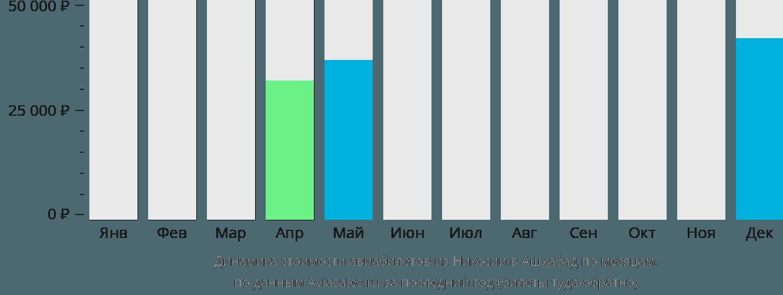 Динамика стоимости авиабилетов из Никосии в Ашхабад по месяцам