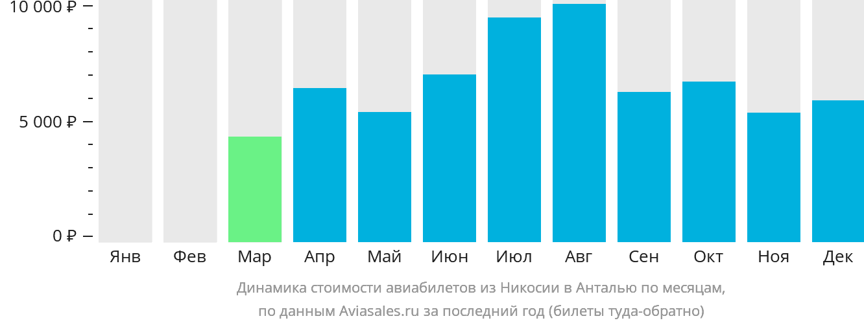 Динамика стоимости авиабилетов из Никосии в Анталью по месяцам