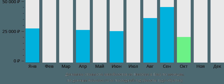 Динамика стоимости авиабилетов из Никосии в Баку по месяцам