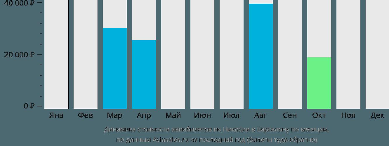 Динамика стоимости авиабилетов из Никосии в Барселону по месяцам